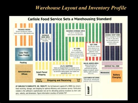 warehouse layout abc warehouse operations and inventory management