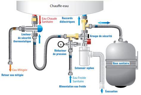 Chauffe Eau En Panne 3837 by L Eau Chaude Sanitaire A T O M 77