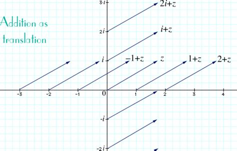 Argand Diagram Drawer by Complex Numbers The Complex Plane Addition And Subtraction