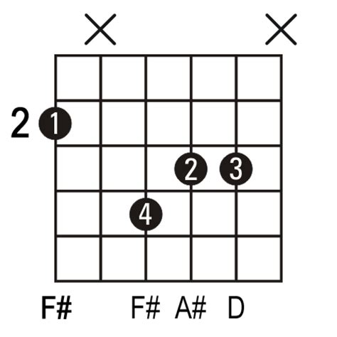 Contemporary F Guitar Chord Finger Position Embellishment - Basic ...