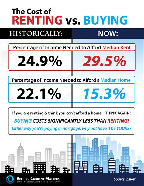 cost of rent keeping current matters the cost of renting vs buying