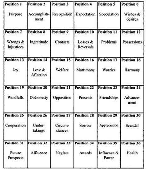 html layout meaning tarot pearls tarot astrology and life romani spread