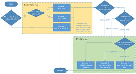 flowchart best practices azure network security best practices microsoft docs