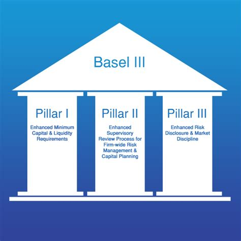Basel Iii Reporting Template Are Remaining G Sib Shortfalls Of Basel Iii Capital More