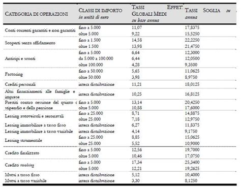 tegm d italia tegm fissati i nuovi limiti ai fini tasso d usura