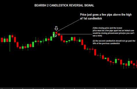 candlestick reversal pattern strategy 2 candlestick reversal forex