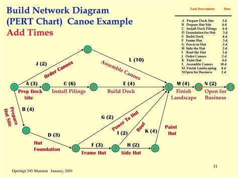 build network diagram scheduling scheduling is the process of converting a