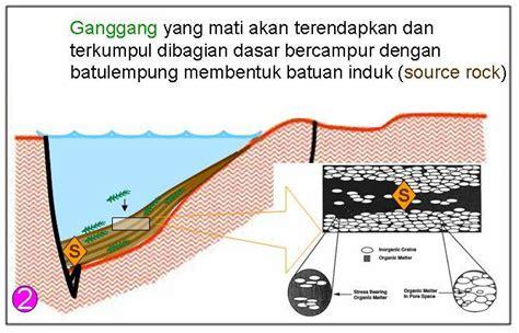 Minyak Bumi proses pembentukan minyak bumi dongeng geologi