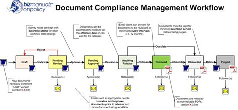 document workflow policy procedure software policies procedures software