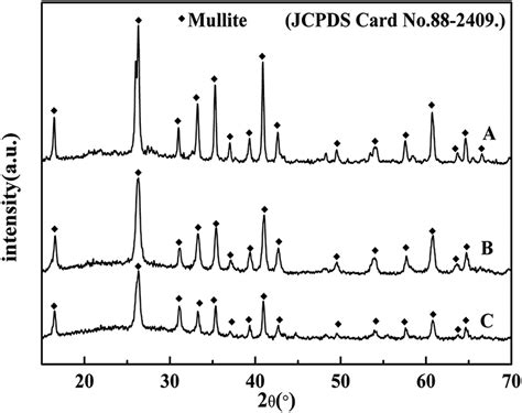 xrd pattern of mullite effect of particle size on anti oxidation property of
