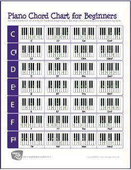 Free Keyboard Piano Giveaway - free piano chord chart basic chords