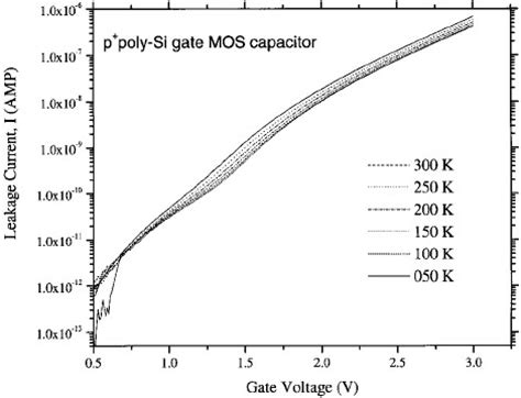 mos capacitor leakage mos capacitor leakage current 28 images multiscale simulation of mosfets based on high k