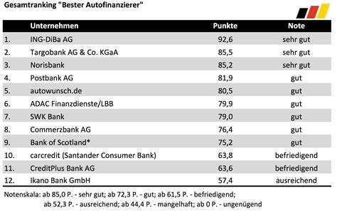 creditplus bank autokredit autokredite 2016 12 anbieter im test deutsches