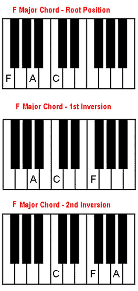 how to play piano in 1 day the only 7 exercises you need to learn piano theory piano technique and piano sheet today best seller volume 9 books f chord how to play f major chord on piano