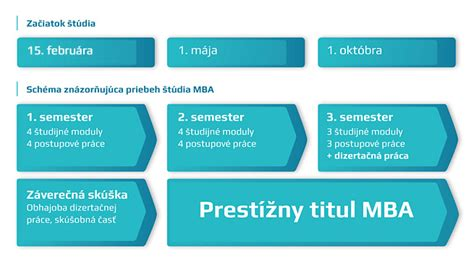 Titul Mba Za Menom by Titul Mba Master Of Business Administration Z 237 Skate
