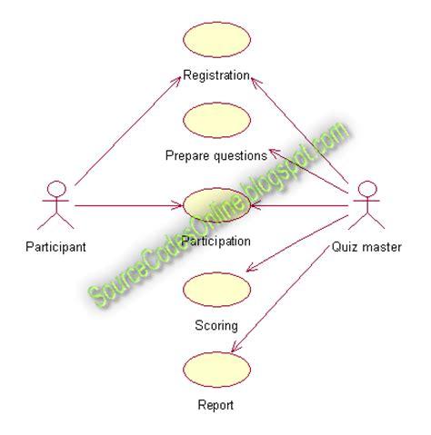 diagram quiz uml diagrams for quiz system cs1403 tools lab