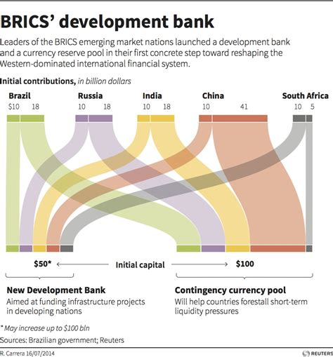 what is development bank brics new development bank could save greece from