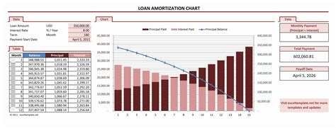 types of term loan payment schedules ag decision maker