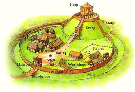 motte and bailey castle labeled diagram motte