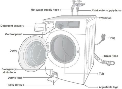 whirlpool duet front load washer parts diagram whirlpool duet washer parts diagram wiring diagram and