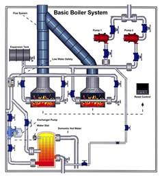 Heating Cooling Plumbing by Boiler System Operation All Climate Mechanical Heating