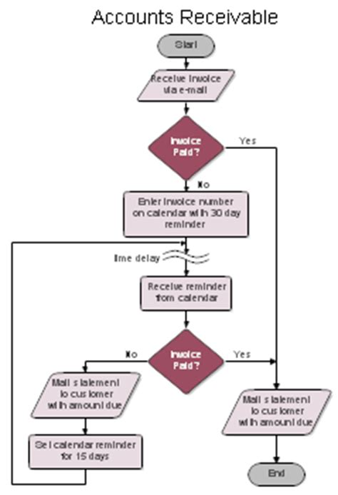 accounts receivable flowchart exle sle flowcharts and templates sle flow charts
