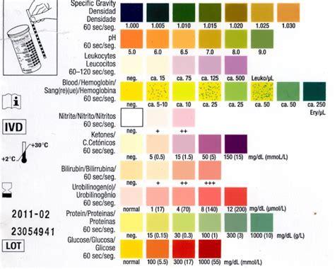 pyridium urine color quels sont les changements de couleur d urine