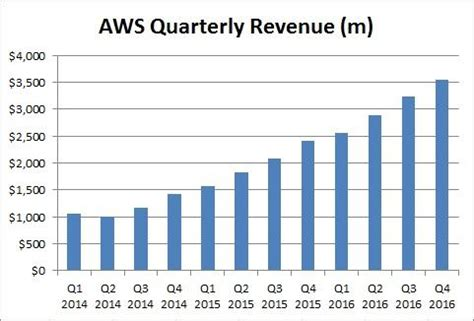 amazon yearly revenue amazon aws outage not a major problem yet amazon com