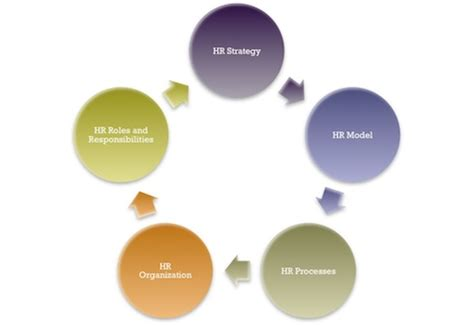 L Model Human Resources by Hr Model Hrm Guide
