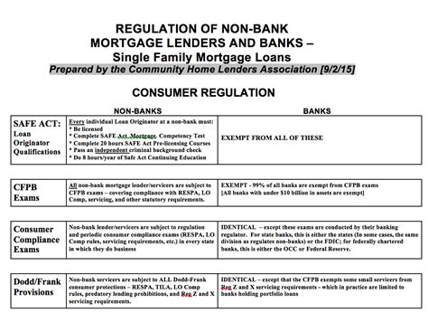 regulation of bank financial service activities cases and materials american casebook series books nonbanks increasing regulations as of mortgage