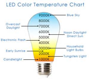 led color temperature chart everything you need to about led lights wholesale