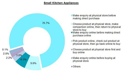 Small Home Appliances Market In India O2o Shopping For Electronics And Electrical Appliances In