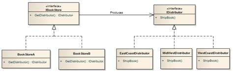 strategy pattern java abstract class abstract factory sharepoint