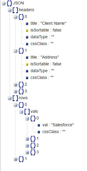 format date lightning component generic and responsive table component in salesforce lightning