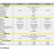Skoda Fabia  Technical Specifications &amp Feature List Fabiaspecsjpg