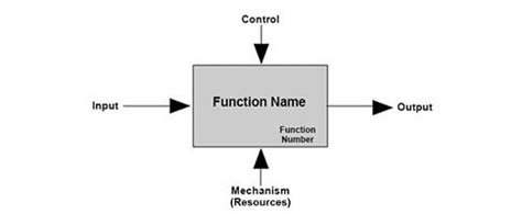 functional layout wikipedia 4 1 functional analysis allocate requirements