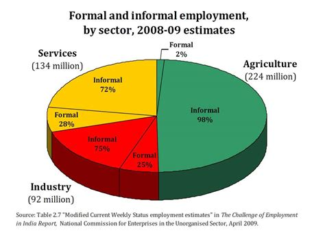 Formal And Informal Sector Credit Growth Of Information Technology It Industry In India