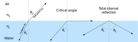 diagram of critical angle total reflection