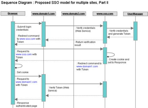 single sign on flow diagram single sign on sso for cross domain asp net applications