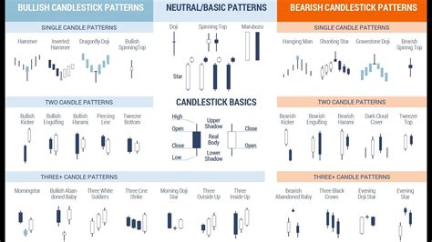 stock pattern finder candlestick patterns tutorial for beginners candlestick