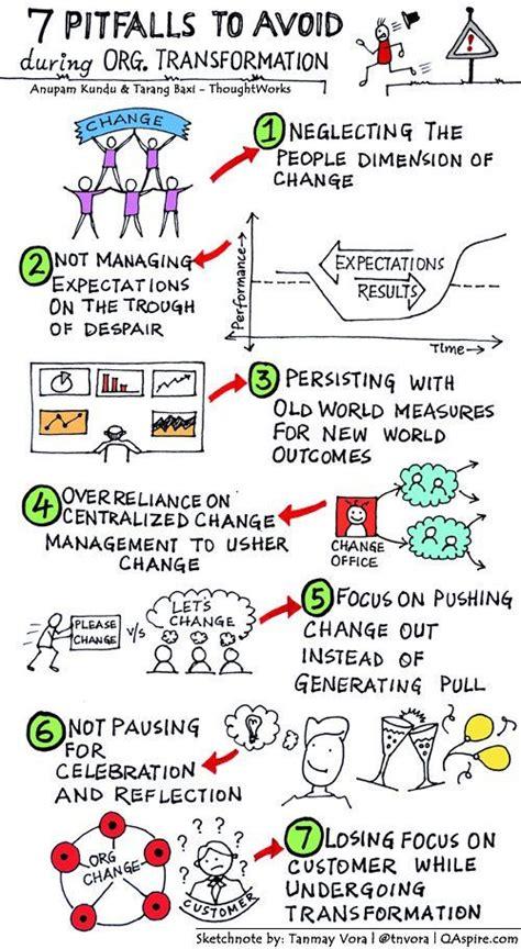 design thinking organizational change 204 best ocm images on pinterest change management
