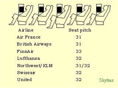 seat pitch by airline