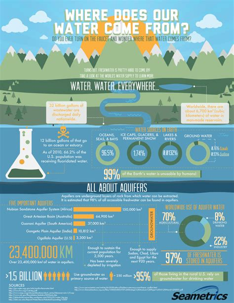 where does come from infographic where does water come from tanxpin