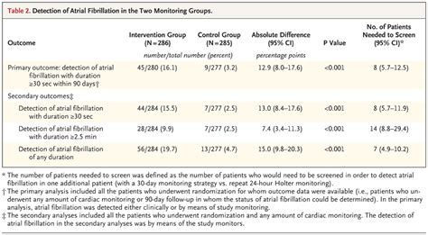 Patient Home Monitoring Midas Letter atrial fibrillation in patients with cryptogenic stroke nejm