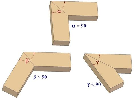 how to measure angles for woodworking construction of a miter woodworking joint