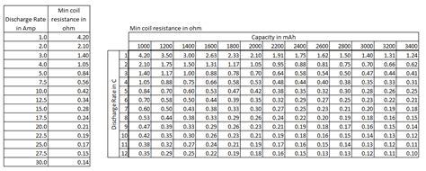 ohm resistance calculator vape vaping power chart vape sheet s ohm chart vaping cheap