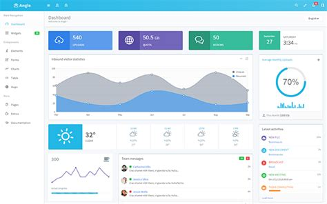 What Are Good Dashboard Templates With Angularjs Quora Angular Dashboard Template