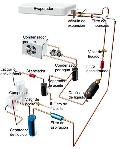funcionamiento camara frigorifica componentes de una instalaci 243 n frigor 237 fica m 225 ster