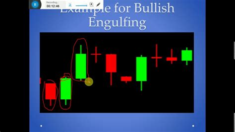 candlestick pattern tamil most important candle stick patterns in tamil youtube