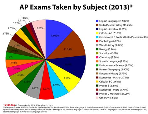 ap images advanced placement exams